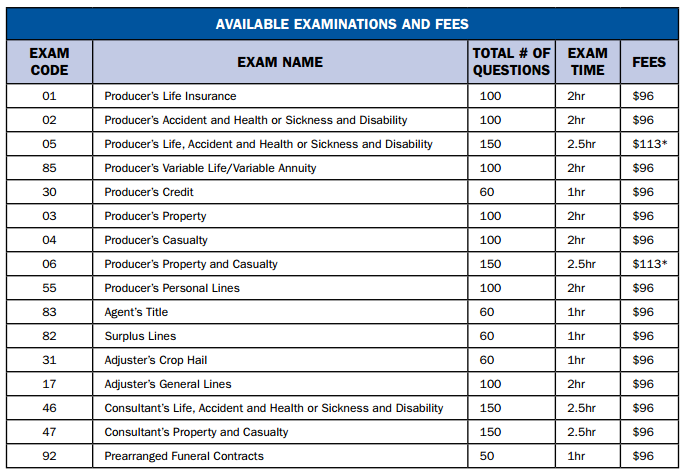Wyoming Pearson VUE Available Exams and Fees