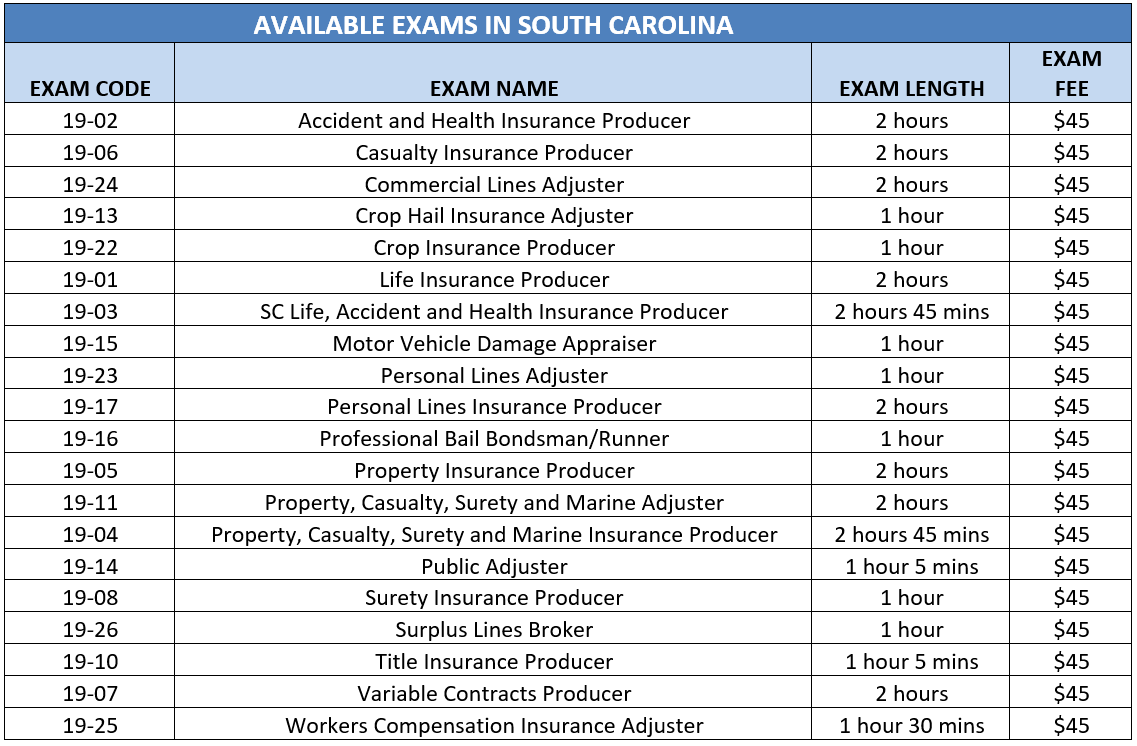 south carolina available exams