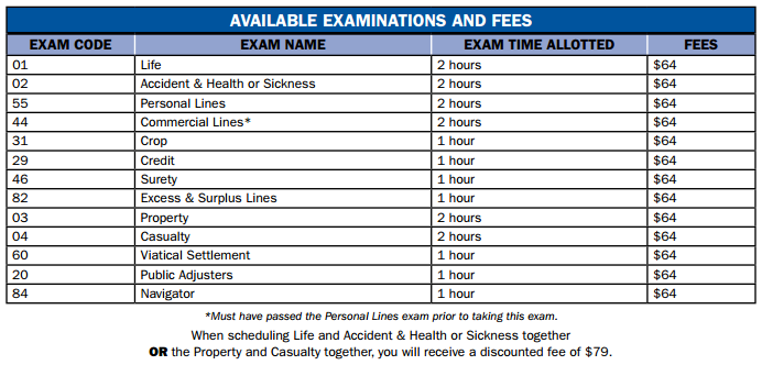 Iowa available insurance exams and fees table