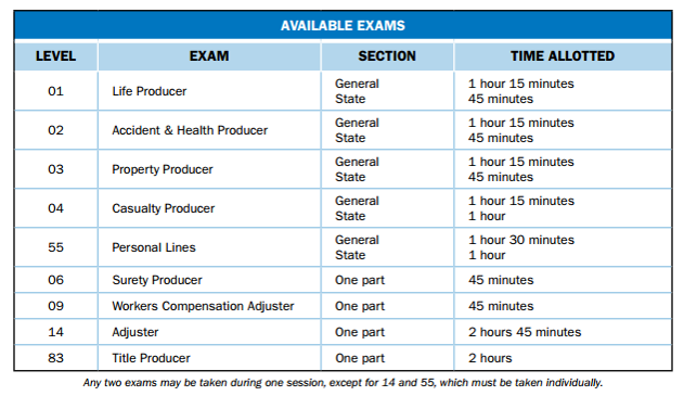Hawaii insurance exam info table