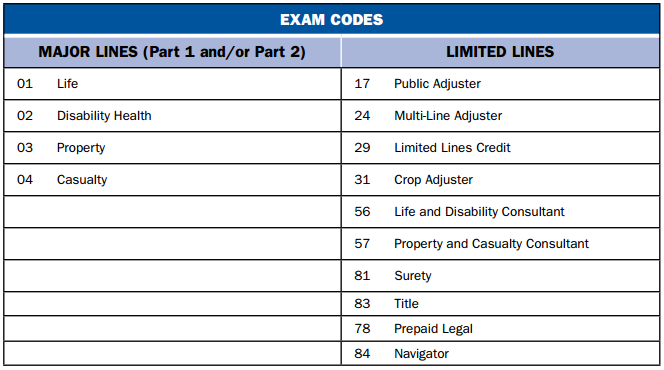 exam codes for montana prelicensing tests